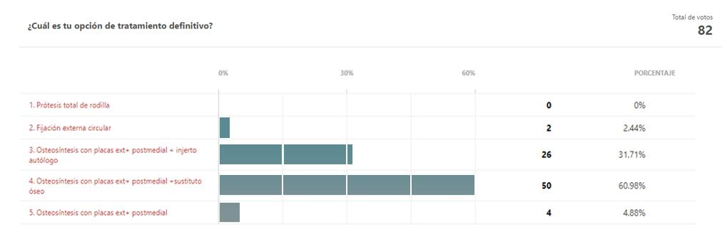 resultados votaciones 1ª fase caso clínico Hot Topics Trauma https://hotopicstrauma.com/casos-clinicos/caso-clinico-mujer-65-anos-accidente-baja-energia/